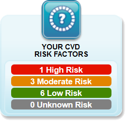 Heart Risk Assessment